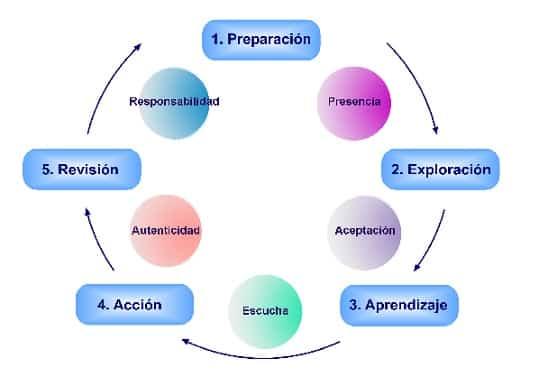 Escuela de Coaching: modelo de enseñanza de Centro de Estudios del Coaching